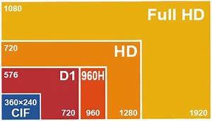 قیمت دوربین مداربسته 1080p در بازار